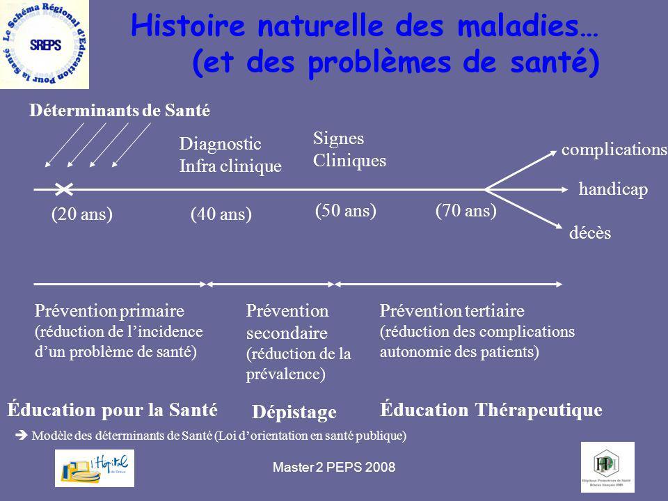 Master 2 PEPS 20085 Histoire naturelle des maladies… (et des problèmes de santé) Signes Cliniques (40 ans)(20 ans) (50 ans) Déterminants de Santé Prév