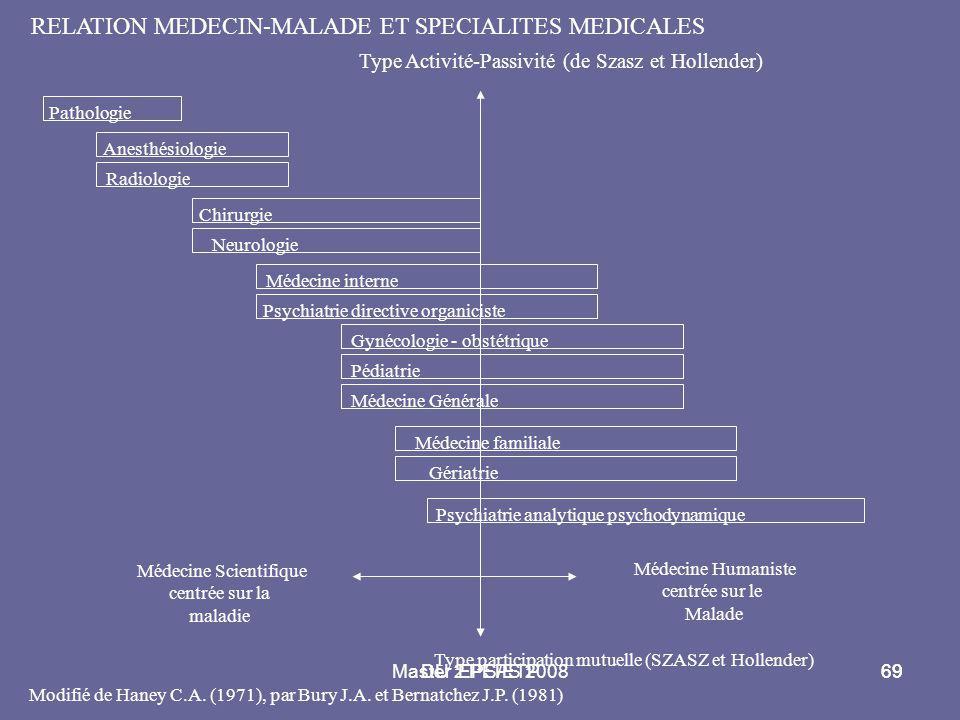 Master 2 PEPS 200869DU EPS/ETP69 RELATION MEDECIN-MALADE ET SPECIALITES MEDICALES Type Activité-Passivité (de Szasz et Hollender) Pathologie Anesthési