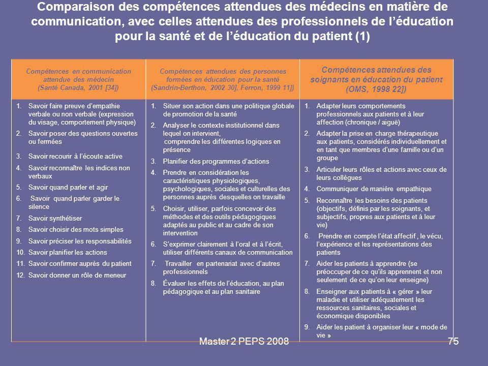 Master 2 PEPS 200875 Comparaison des compétences attendues des médecins en matière de communication, avec celles attendues des professionnels de l'édu