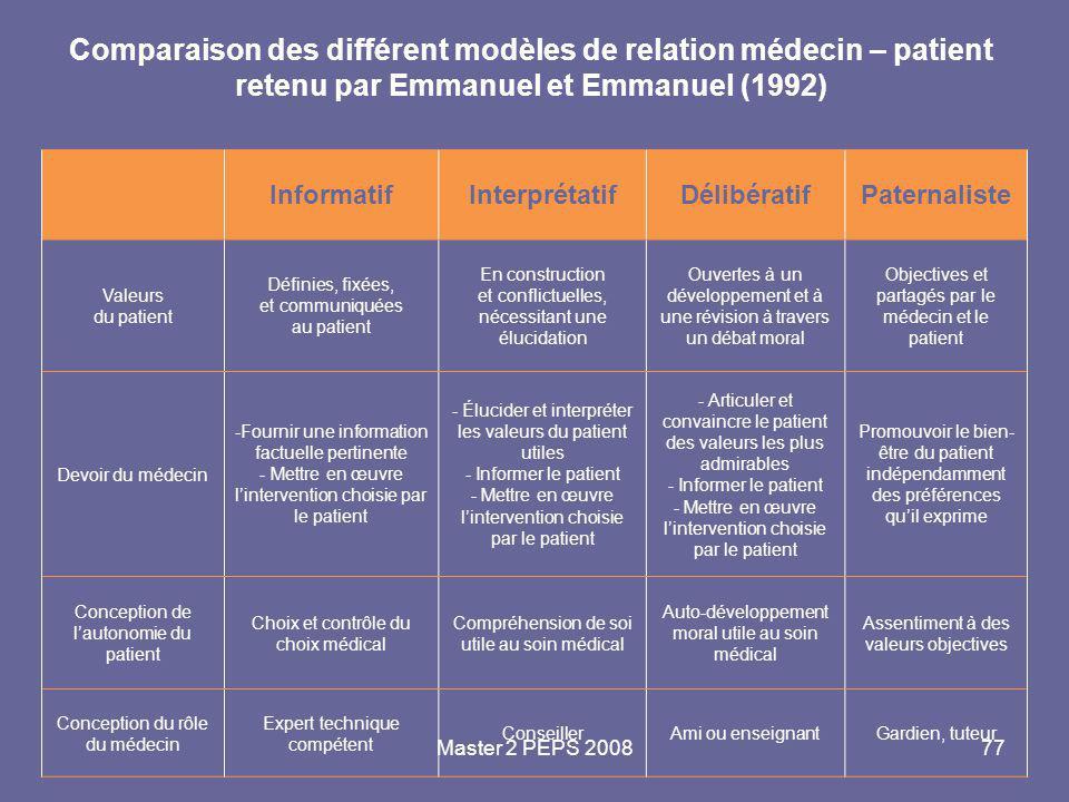 Master 2 PEPS 200877 Comparaison des différent modèles de relation médecin – patient retenu par Emmanuel et Emmanuel (1992) InformatifInterprétatifDél