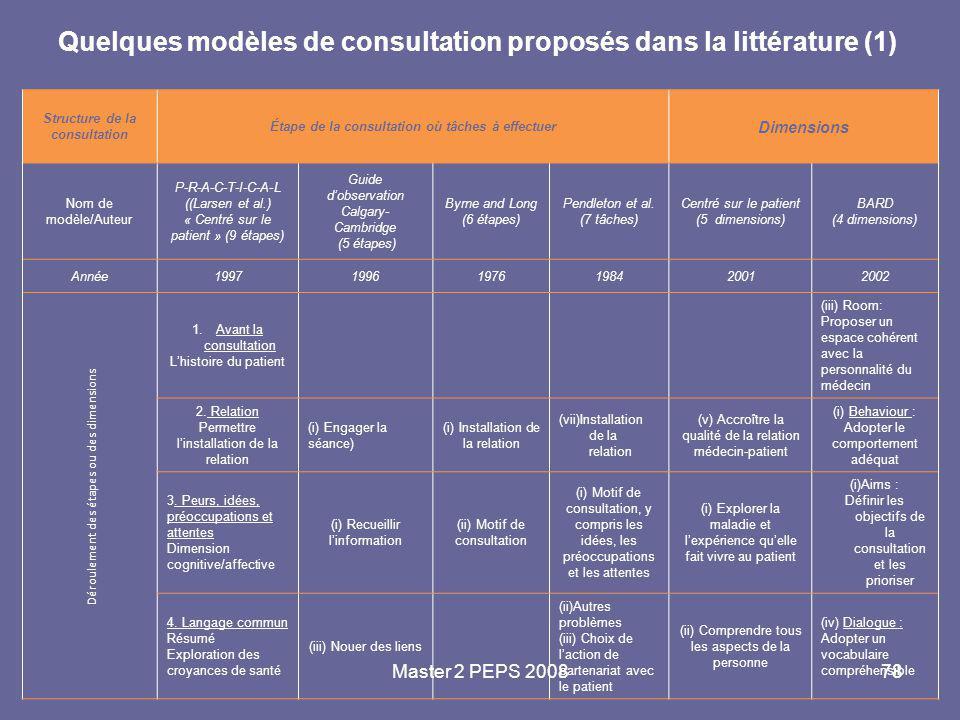 Master 2 PEPS 200878 Quelques modèles de consultation proposés dans la littérature (1) Structure de la consultation Étape de la consultation où tâches