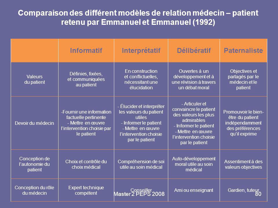 Master 2 PEPS 200880 Comparaison des différent modèles de relation médecin – patient retenu par Emmanuel et Emmanuel (1992) InformatifInterprétatifDél