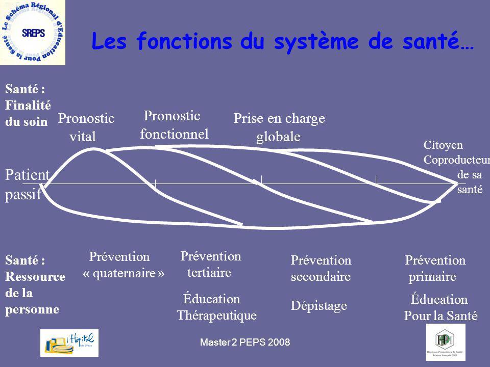 Master 2 PEPS 200885 Santé : Finalité du soin Patient passif Santé : Ressource de la personne Pronostic vital Pronostic fonctionnel Citoyen Coproducte