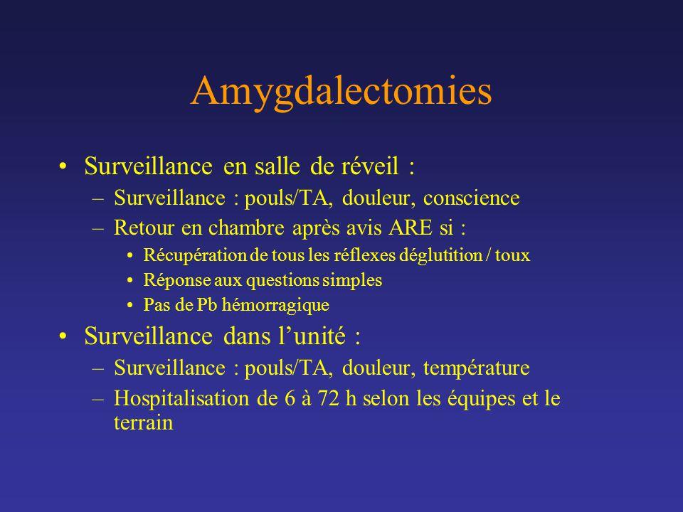 Amygdalectomies Surveillance en salle de réveil : –Surveillance : pouls/TA, douleur, conscience –Retour en chambre après avis ARE si : Récupération de