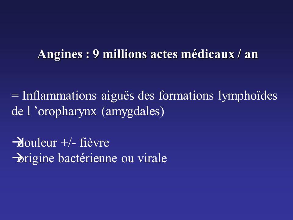 Angines : 9 millions actes médicaux / an = Inflammations aiguës des formations lymphoïdes de l 'oropharynx (amygdales)  douleur +/- fièvre  origine