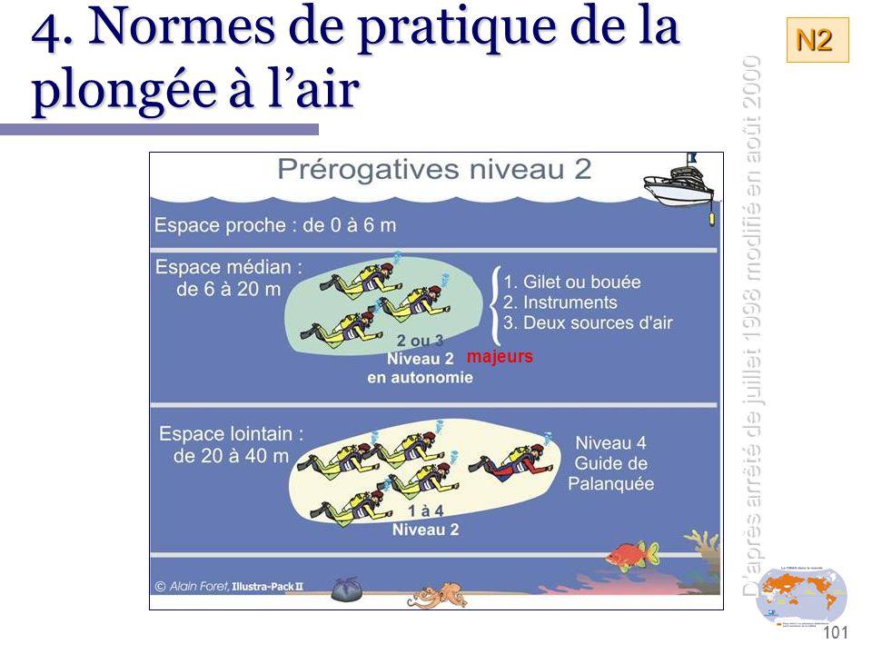 101 4. Normes de pratique de la plongée à l'air D'après arrêté de juillet 1998 modifié en août 2000 majeurs N2