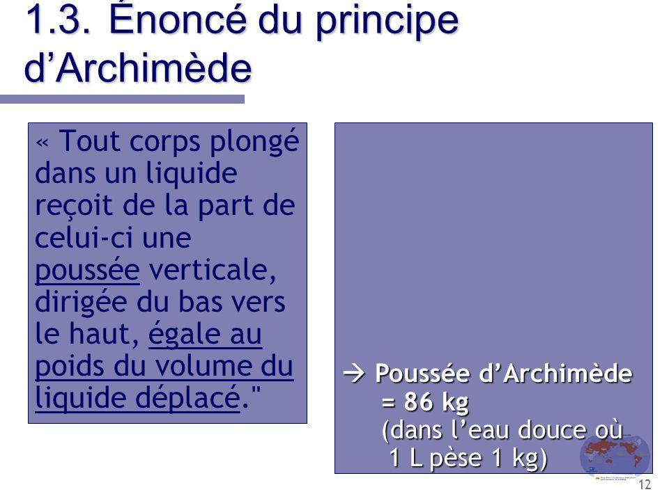 12  Poussée d'Archimède = 86 kg (dans l'eau douce où 1 L pèse 1 kg) 1.3.Énoncé du principe d'Archimède « Tout corps plongé dans un liquide reçoit de