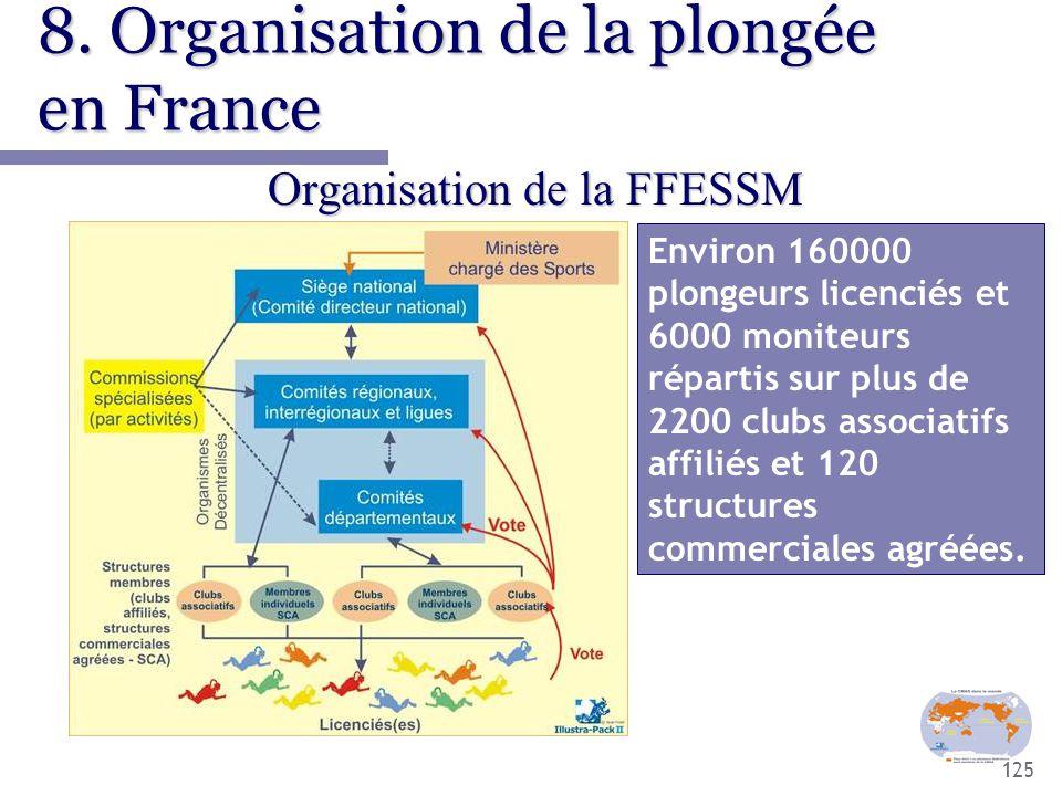 125 8. Organisation de la plongée en France Organisation de la FFESSM Environ 160000 plongeurs licenciés et 6000 moniteurs répartis sur plus de 2200 c