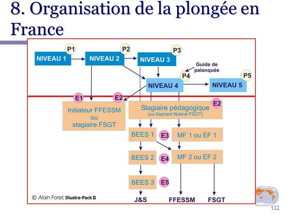 132 8. Organisation de la plongée en France