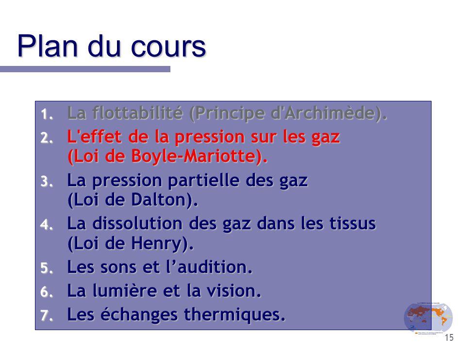15 Plan du cours 1. La flottabilité (Principe d'Archimède). 2. L'effet de la pression sur les gaz (Loi de Boyle-Mariotte). 3. La pression partielle de