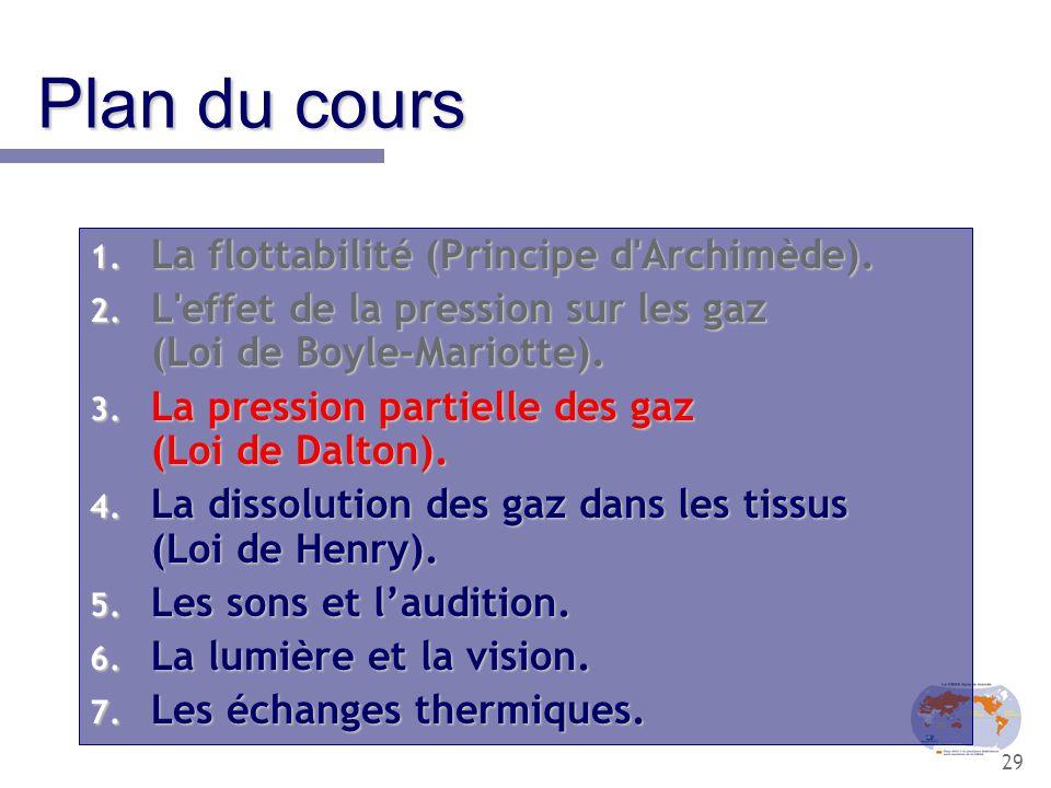 29 Plan du cours 1. La flottabilité (Principe d'Archimède). 2. L'effet de la pression sur les gaz (Loi de Boyle-Mariotte). 3. La pression partielle de