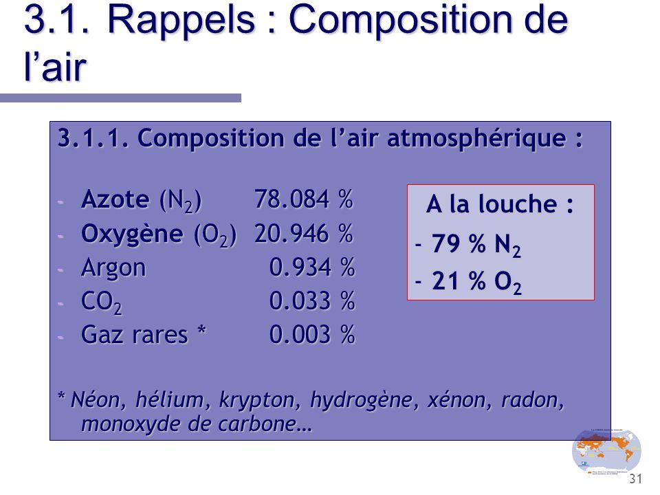 31 3.1.Rappels : Composition de l'air 3.1.1. Composition de l'air atmosphérique : - Azote (N 2 ) 78.084 % - Oxygène (O 2 ) 20.946 % - Argon 0.934 % -