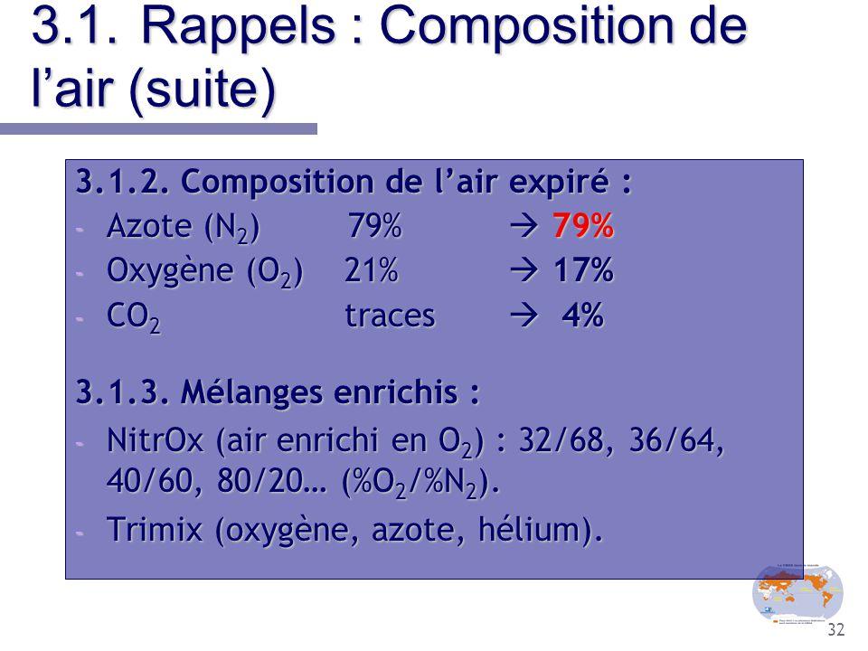 32 3.1.Rappels : Composition de l'air (suite) 3.1.2. Composition de l'air expiré : - Azote (N 2 ) 79%  79% - Oxygène (O 2 ) 21%  17% - CO 2 traces 
