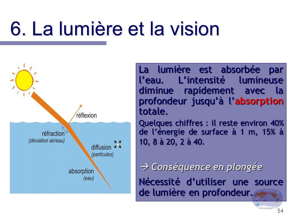 54 6. La lumière et la vision