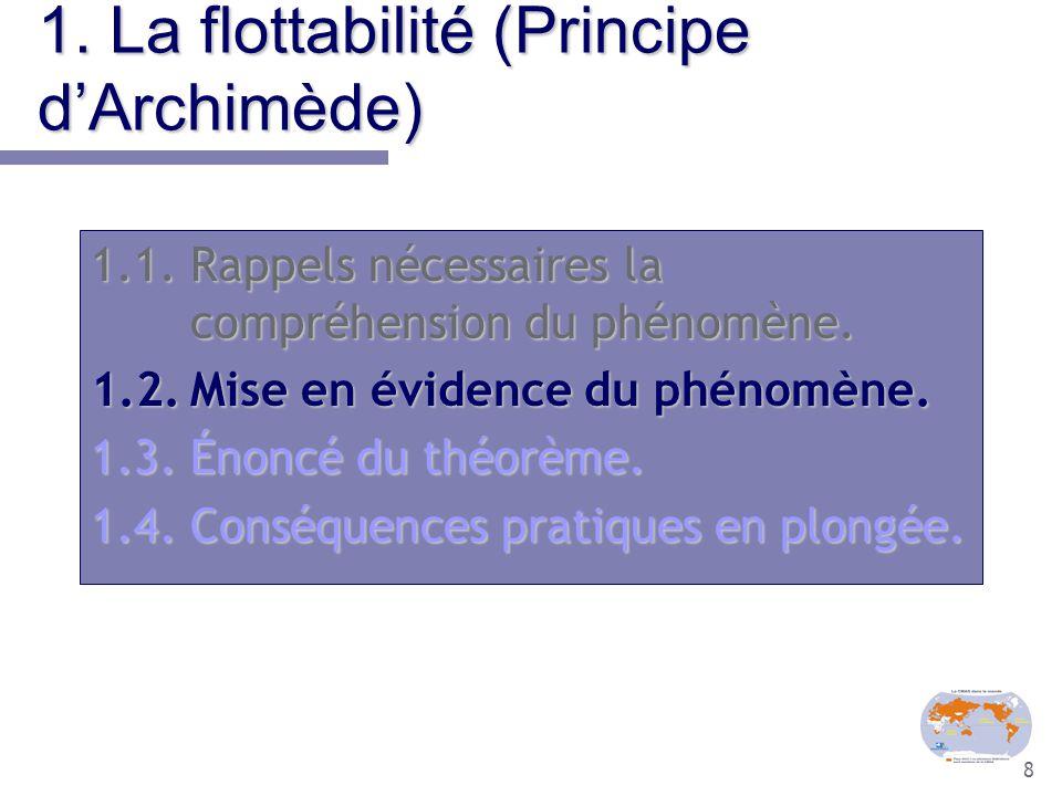 8 1. La flottabilité (Principe d'Archimède) 1.1.Rappels nécessaires la compréhension du phénomène. 1.2.Mise en évidence du phénomène. 1.3.Énoncé du th