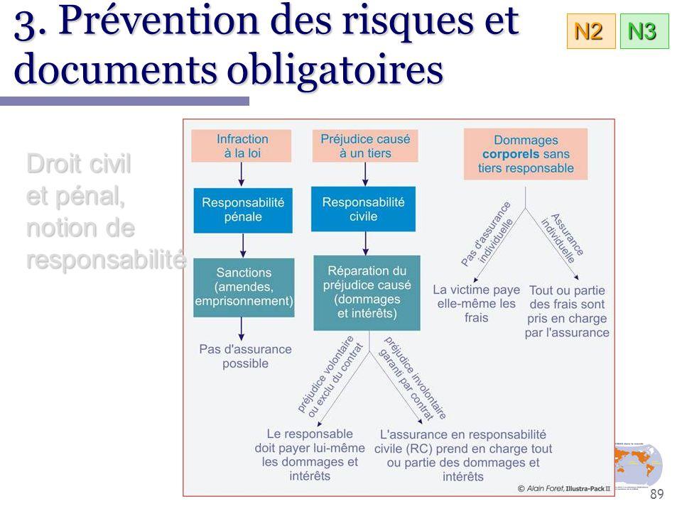 89 Droit civil et pénal, notion de responsabilité 3. Prévention des risques et documents obligatoires N3N2