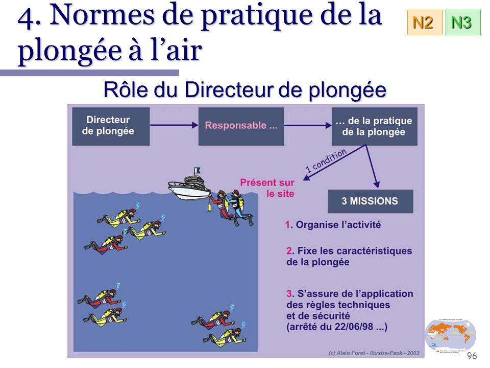 96 4. Normes de pratique de la plongée à l'air Rôle du Directeur de plongée N3N2