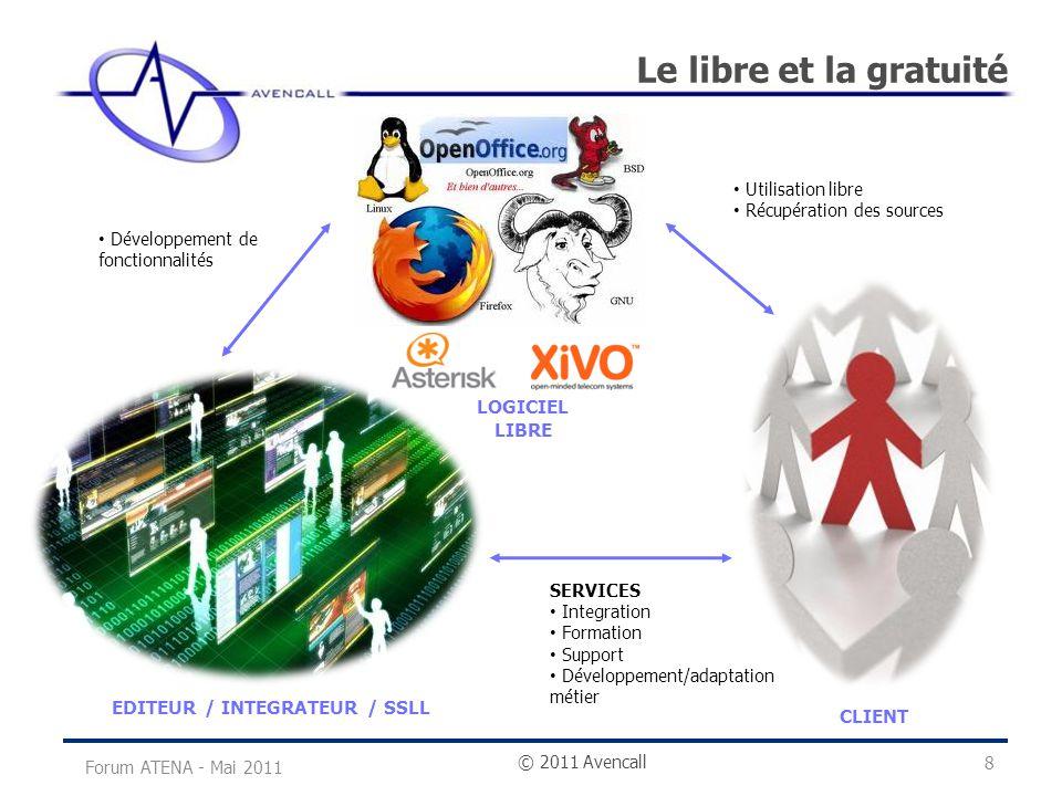 © 2011 Avencall Le libre et la gratuité Forum ATENA - Mai 2011 8 CLIENT LOGICIEL LIBRE EDITEUR / INTEGRATEUR / SSLL SERVICES Integration Formation Sup