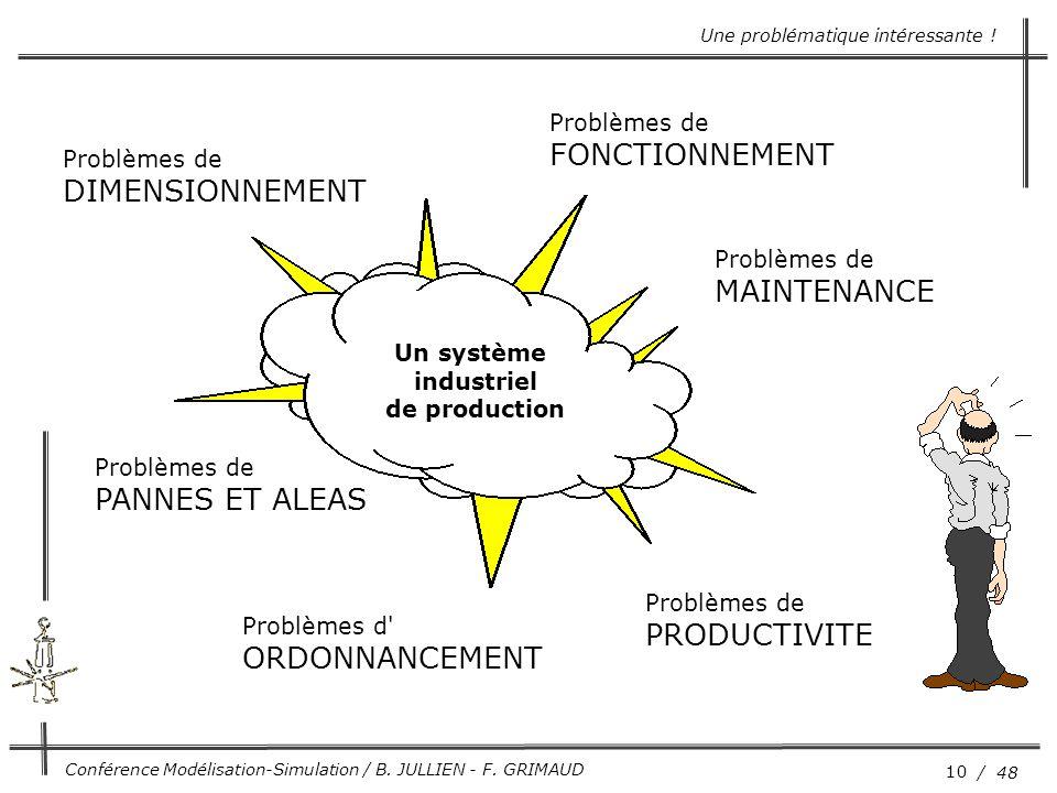 10 / 48 Conférence Modélisation-Simulation / B. JULLIEN - F. GRIMAUD Un système industriel de production Problèmes de DIMENSIONNEMENT Problèmes de FON