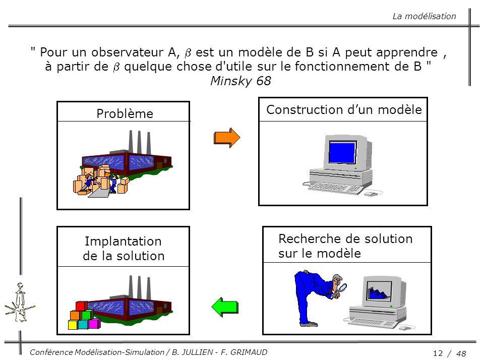 12 / 48 Conférence Modélisation-Simulation / B. JULLIEN - F. GRIMAUD Implantation de la solution