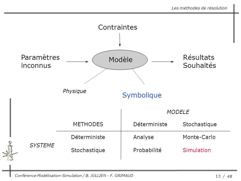 13 / 48 Conférence Modélisation-Simulation / B. JULLIEN - F. GRIMAUD Paramètres inconnus Contraintes Résultats Souhaités Physique Symbolique METHODES