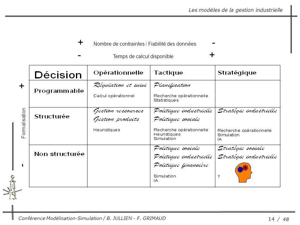 14 / 48 Conférence Modélisation-Simulation / B. JULLIEN - F. GRIMAUD + Nombre de contraintes / Fiabilité des données - - Temps de calcul disponible +