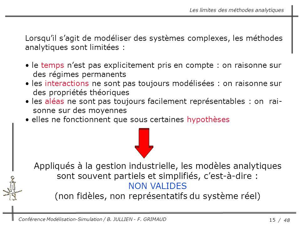 15 / 48 Conférence Modélisation-Simulation / B. JULLIEN - F. GRIMAUD Les limites des méthodes analytiques Lorsqu'il s'agit de modéliser des systèmes c