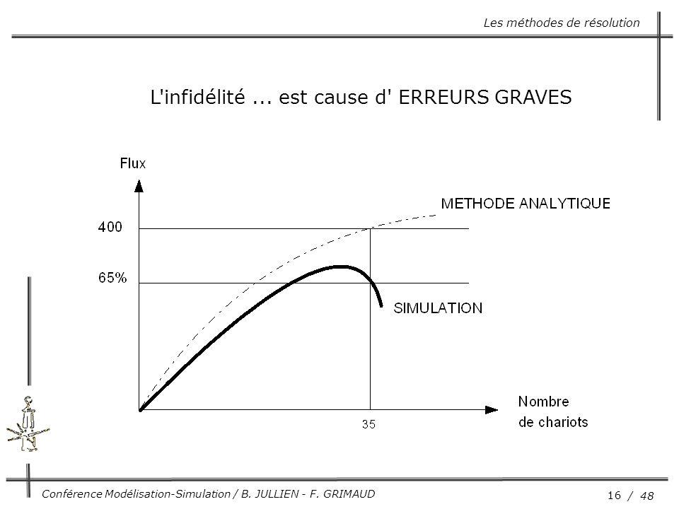 16 / 48 Conférence Modélisation-Simulation / B. JULLIEN - F. GRIMAUD Les méthodes de résolution L'infidélité... est cause d' ERREURS GRAVES