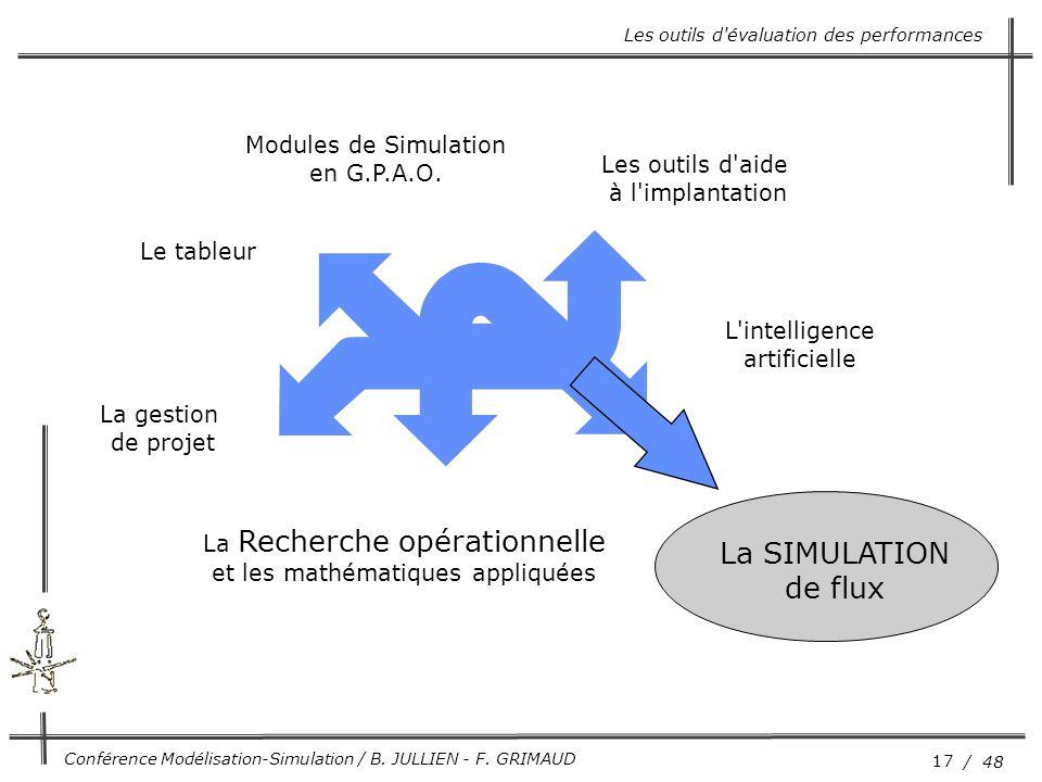 17 / 48 Conférence Modélisation-Simulation / B. JULLIEN - F. GRIMAUD Le tableur La gestion de projet La Recherche opérationnelle et les mathématiques