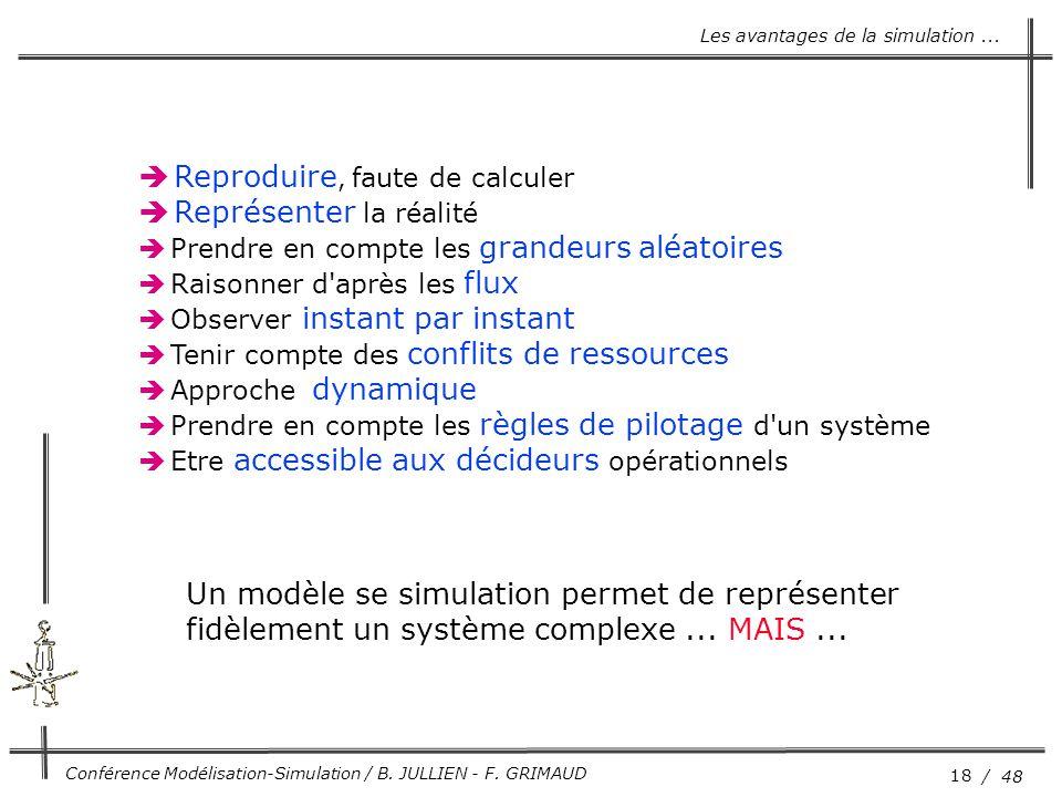 18 / 48 Conférence Modélisation-Simulation / B. JULLIEN - F. GRIMAUD  Reproduire, faute de calculer  Représenter la réalité  Prendre en compte les