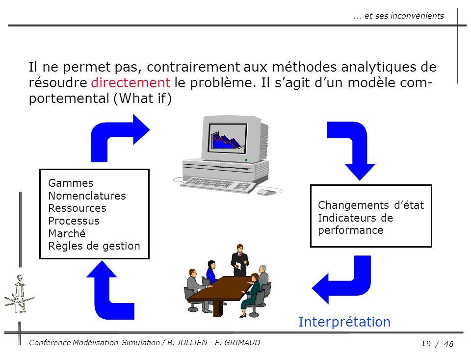 19 / 48 Conférence Modélisation-Simulation / B. JULLIEN - F. GRIMAUD... et ses inconvénients Il ne permet pas, contrairement aux méthodes analytiques
