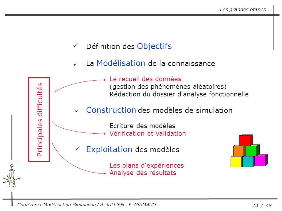 23 / 48 Conférence Modélisation-Simulation / B. JULLIEN - F. GRIMAUD Définition des Objectifs La Modélisation de la connaissance Le recueil des donnée