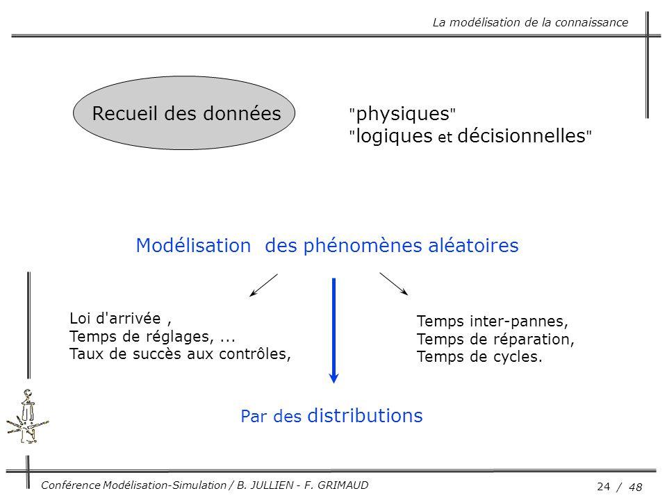 24 / 48 Conférence Modélisation-Simulation / B. JULLIEN - F. GRIMAUD Recueil des données