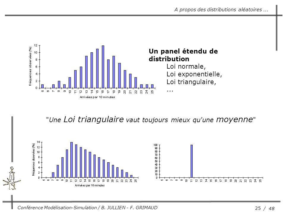 25 / 48 Conférence Modélisation-Simulation / B. JULLIEN - F. GRIMAUD Un panel étendu de distribution Loi normale, Loi exponentielle, Loi triangulaire,