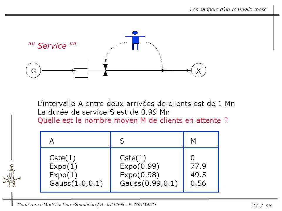 27 / 48 Conférence Modélisation-Simulation / B. JULLIEN - F. GRIMAUD Les dangers d'un mauvais choix G X