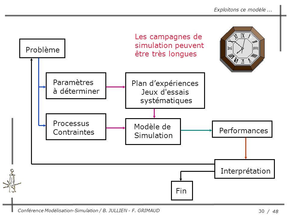 30 / 48 Conférence Modélisation-Simulation / B. JULLIEN - F. GRIMAUD Problème Modèle de Simulation Plan d'expériences Jeux d'essais systématiques Inte