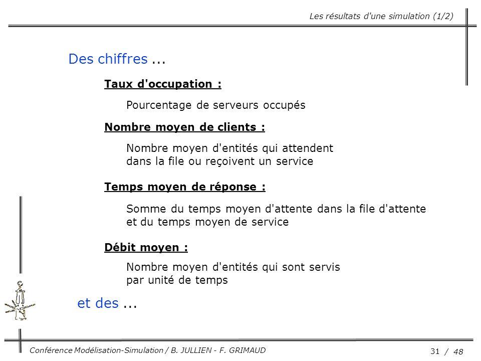 31 / 48 Conférence Modélisation-Simulation / B. JULLIEN - F. GRIMAUD Taux d'occupation : Pourcentage de serveurs occupés Nombre moyen de clients : Nom
