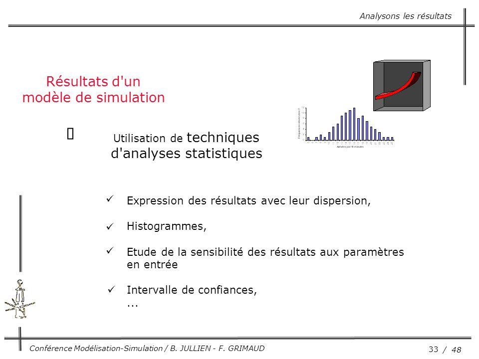 33 / 48 Conférence Modélisation-Simulation / B. JULLIEN - F. GRIMAUD Résultats d'un modèle de simulation Utilisation de techniques d'analyses statisti