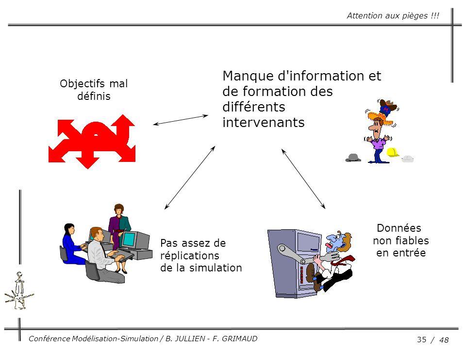 35 / 48 Conférence Modélisation-Simulation / B. JULLIEN - F. GRIMAUD Objectifs mal définis Manque d'information et de formation des différents interve
