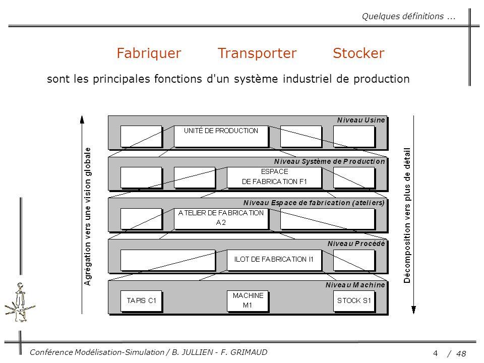 4 / 48 Conférence Modélisation-Simulation / B. JULLIEN - F. GRIMAUD Fabriquer Transporter Stocker sont les principales fonctions d'un système industri