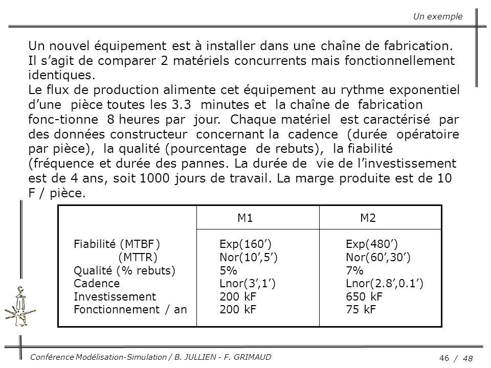 46 / 48 Conférence Modélisation-Simulation / B. JULLIEN - F. GRIMAUD Un exemple Un nouvel équipement est à installer dans une chaîne de fabrication. I