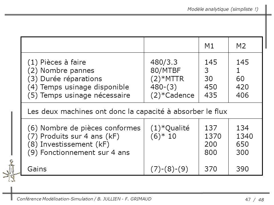 47 / 48 Conférence Modélisation-Simulation / B. JULLIEN - F. GRIMAUD M1M2 (1) Pièces à faire480/3.3145145 (2) Nombre pannes80/MTBF31 (3) Durée réparat