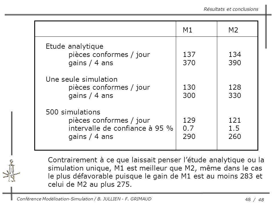 48 / 48 Conférence Modélisation-Simulation / B. JULLIEN - F. GRIMAUD Résultats et conclusions M1M2 Etude analytique pièces conformes / jour137134 gain