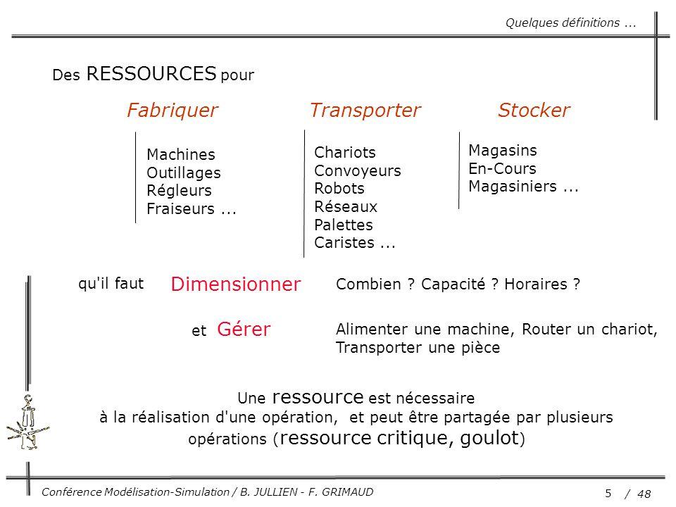 5 / 48 Conférence Modélisation-Simulation / B. JULLIEN - F. GRIMAUD Fabriquer Transporter Stocker Machines Outillages Régleurs Fraiseurs... Chariots C