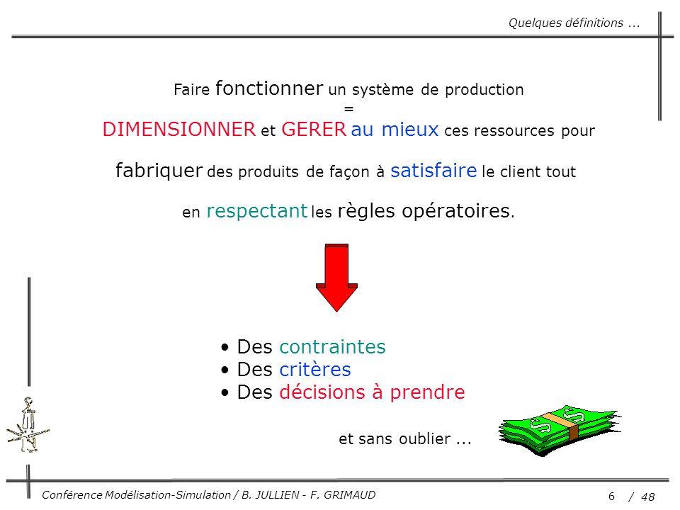 6 / 48 Conférence Modélisation-Simulation / B. JULLIEN - F. GRIMAUD Faire fonctionner un système de production = DIMENSIONNER et GERER au mieux ces re