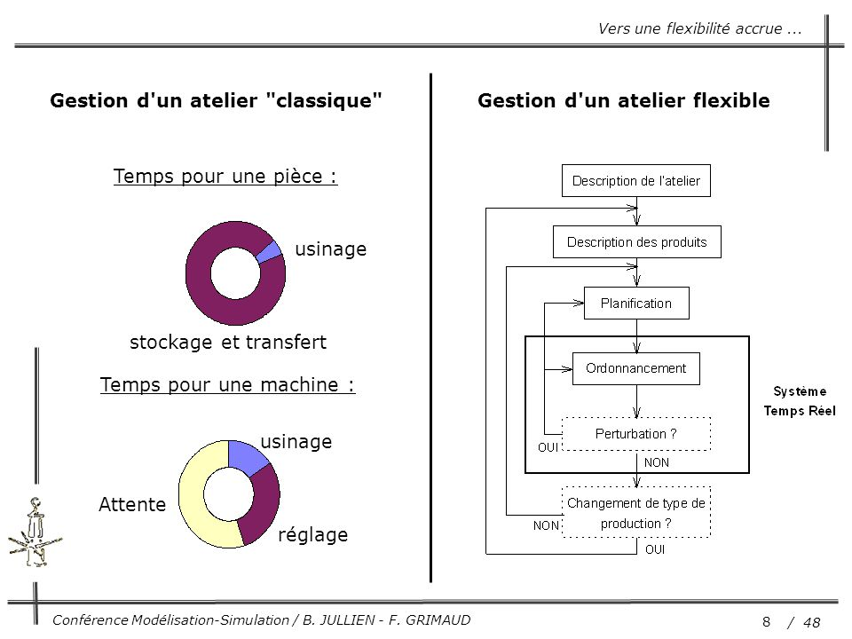 8 / 48 Conférence Modélisation-Simulation / B. JULLIEN - F. GRIMAUD usinage réglage Attente Temps pour une machine : usinage stockage et transfert Tem