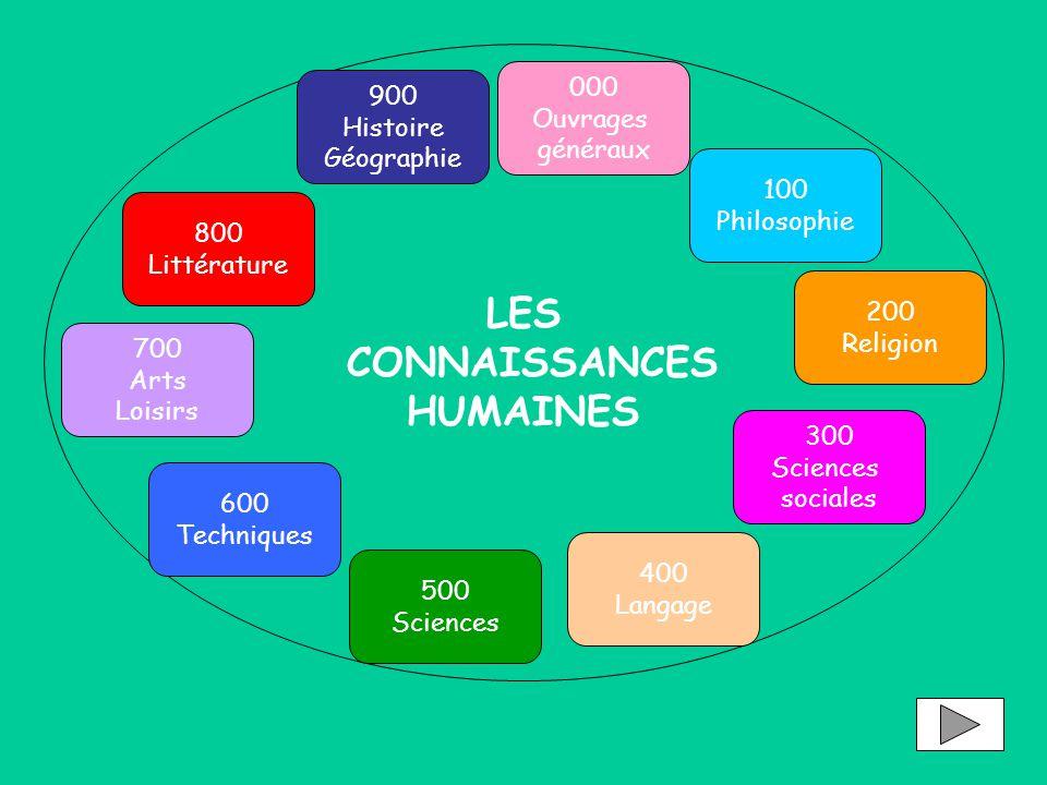LES CONNAISSANCES HUMAINES 900 Histoire Géographie 800 Littérature 000 Ouvrages généraux 100 Philosophie 300 Sciences sociales 400 Langage 600 Techniq