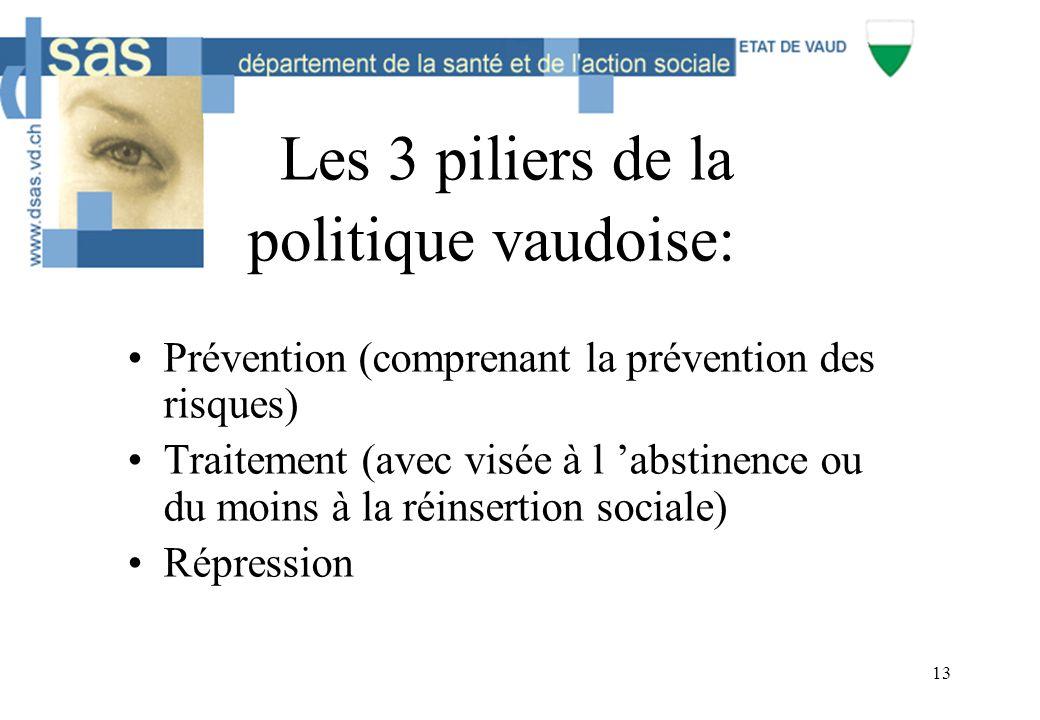 13 Les 3 piliers de la politique vaudoise: Prévention (comprenant la prévention des risques) Traitement (avec visée à l 'abstinence ou du moins à la réinsertion sociale) Répression