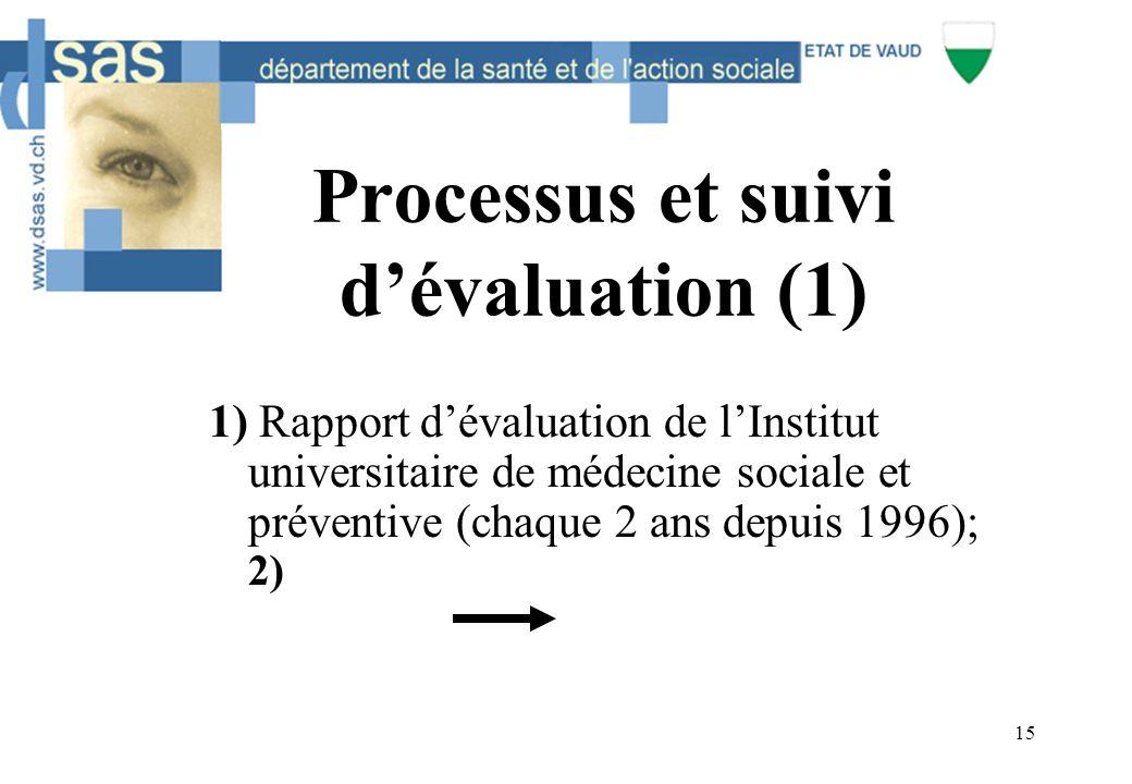 15 Processus et suivi d'évaluation (1) 1) Rapport d'évaluation de l'Institut universitaire de médecine sociale et préventive (chaque 2 ans depuis 1996); 2)
