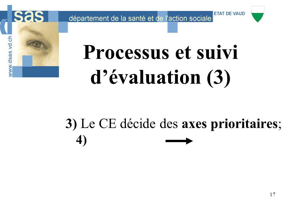 17 Processus et suivi d'évaluation (3) 3) Le CE décide des axes prioritaires; 4)